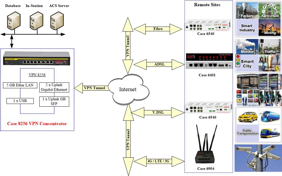 8256 VPN Concentrator
