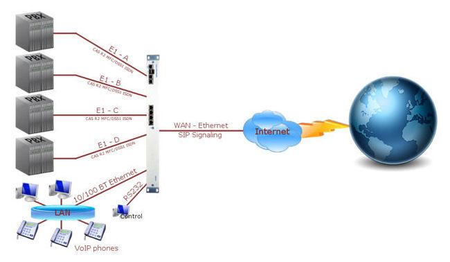 7495 SIP Signalling Converter