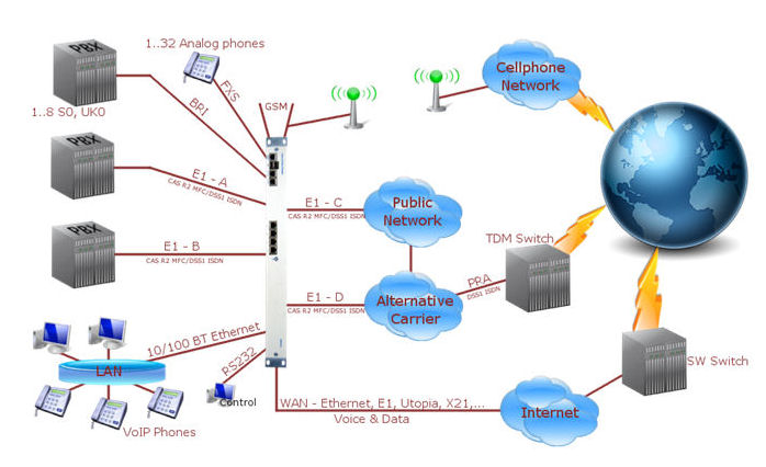 7495 VoIP Router, SIP Gateway, GSM gateway TDM to IP, DACCS Application examples