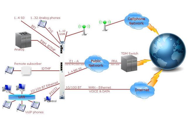 7495 TDM to VoIP Gateway